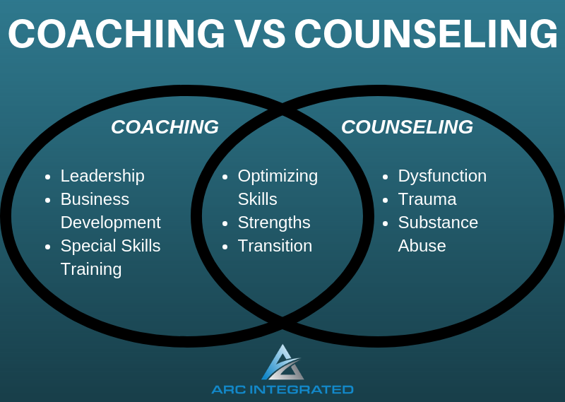 Coaching vs Counseling - Arc Integrated